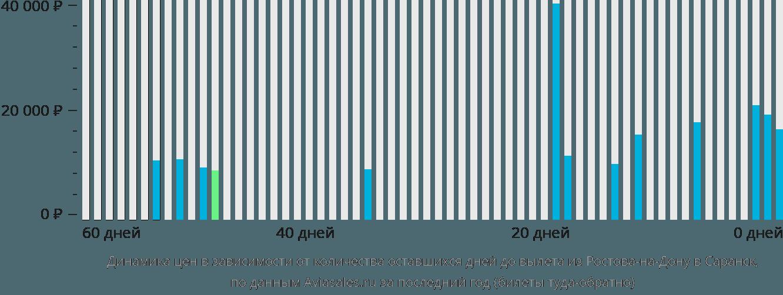 Динамика цен в зависимости от количества оставшихся дней до вылета из Ростова-на-Дону в Саранск