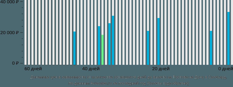 Динамика цен в зависимости от количества оставшихся дней до вылета из Ростова-на-Дону в Салехард