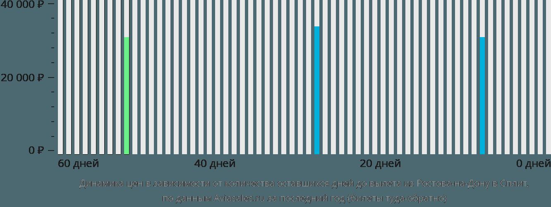 Динамика цен в зависимости от количества оставшихся дней до вылета из Ростова-на-Дону в Сплит