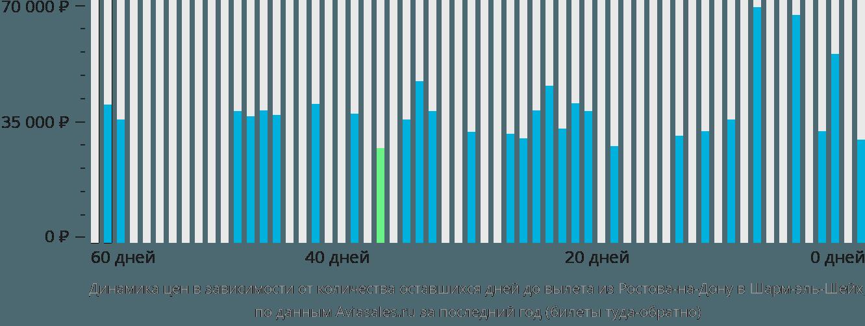 Динамика цен в зависимости от количества оставшихся дней до вылета из Ростова-на-Дону в Шарм-эль-Шейх