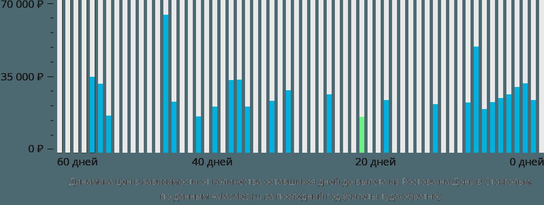 Динамика цен в зависимости от количества оставшихся дней до вылета из Ростова-на-Дону в Стокгольм