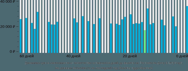 Динамика цен в зависимости от количества оставшихся дней до вылета из Ростова-на-Дону в Штутгарт