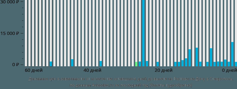Динамика цен в зависимости от количества оставшихся дней до вылета из Ростова-на-Дону в Ставрополь