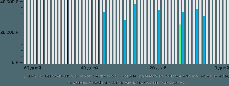 Динамика цен в зависимости от количества оставшихся дней до вылета из Ростова-на-Дону в Ламеция-Терме