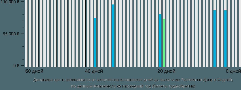 Динамика цен в зависимости от количества оставшихся дней до вылета из Ростова-на-Дону в Сидней