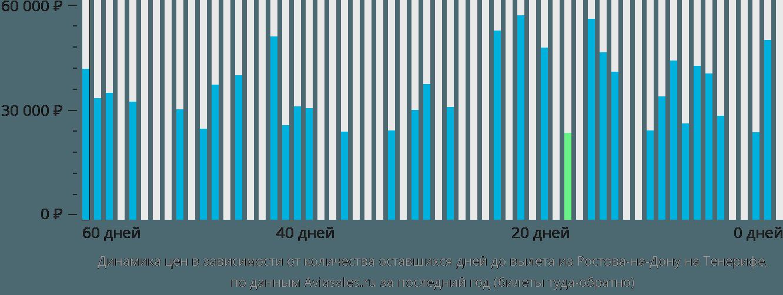 Динамика цен в зависимости от количества оставшихся дней до вылета из Ростова-на-Дону на Тенерифе