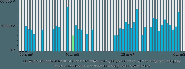 Динамика цен в зависимости от количества оставшихся дней до вылета из Ростова-на-Дону в Подгорицу