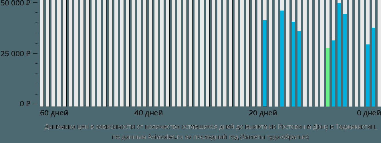 Динамика цен в зависимости от количества оставшихся дней до вылета из Ростова-на-Дону в Таджикистан