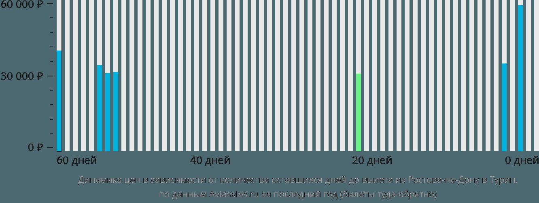 Динамика цен в зависимости от количества оставшихся дней до вылета из Ростова-на-Дону в Турин
