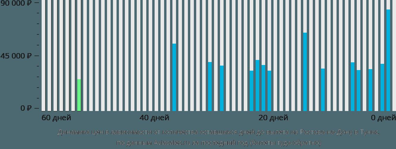 Динамика цен в зависимости от количества оставшихся дней до вылета из Ростова-на-Дону в Тунис