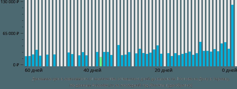 Динамика цен в зависимости от количества оставшихся дней до вылета из Ростова-на-Дону в Украину