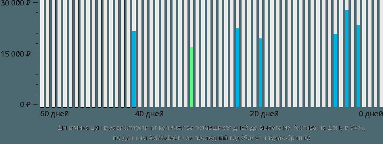 Динамика цен в зависимости от количества оставшихся дней до вылета из Ростова-на-Дону в Ухту