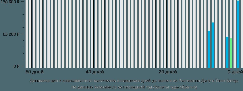 Динамика цен в зависимости от количества оставшихся дней до вылета из Ростова-на-Дону в Улан-Батор