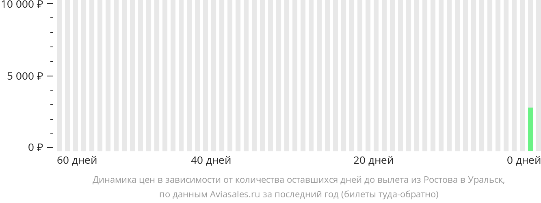 Динамика цен в зависимости от количества оставшихся дней до вылета из Ростова-на-Дону в Уральск