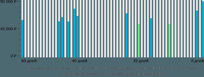 Динамика цен в зависимости от количества оставшихся дней до вылета из Ростова-на-Дону на Самуи