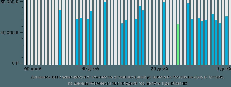 Динамика цен в зависимости от количества оставшихся дней до вылета из Ростова-на-Дону в Паттайю