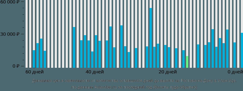 Динамика цен в зависимости от количества оставшихся дней до вылета из Ростова-на-Дону в Улан-Удэ