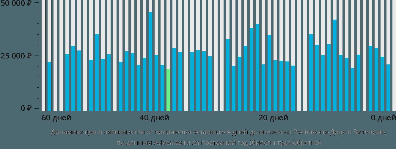 Динамика цен в зависимости от количества оставшихся дней до вылета из Ростова-на-Дону в Валенсию