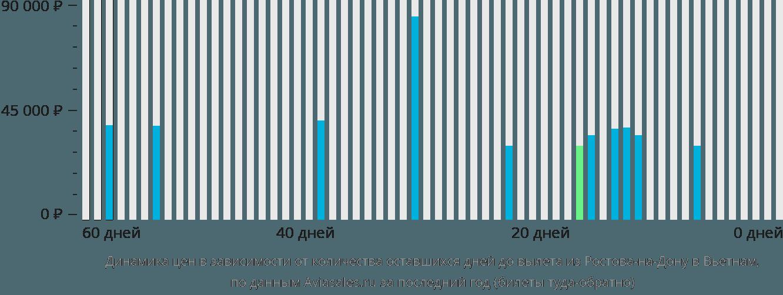 Динамика цен в зависимости от количества оставшихся дней до вылета из Ростова-на-Дону в Вьетнам