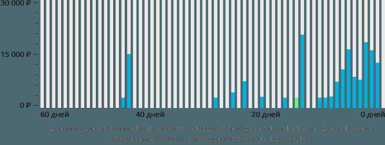 Динамика цен в зависимости от количества оставшихся дней до вылета из Ростова-на-Дону в Воронеж