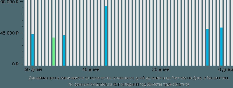 Динамика цен в зависимости от количества оставшихся дней до вылета из Ростова-на-Дону в Вашингтон