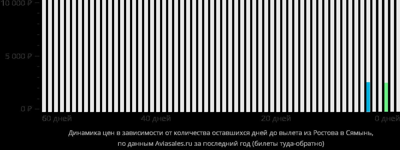 Динамика цен в зависимости от количества оставшихся дней до вылета из Ростова-на-Дону в Сямынь