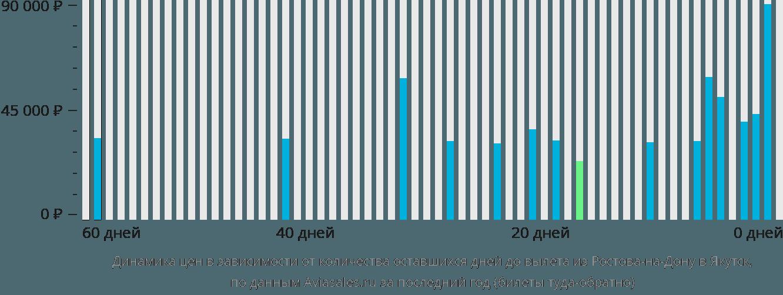 Динамика цен в зависимости от количества оставшихся дней до вылета из Ростова-на-Дону в Якутск