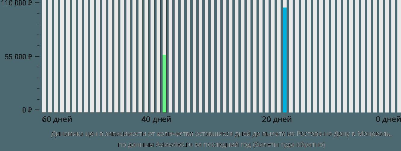 Динамика цен в зависимости от количества оставшихся дней до вылета из Ростова-на-Дону в Монреаль