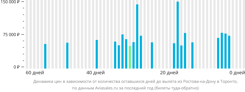 Динамика цен в зависимости от количества оставшихся дней до вылета из Ростова-на-Дону в Торонто