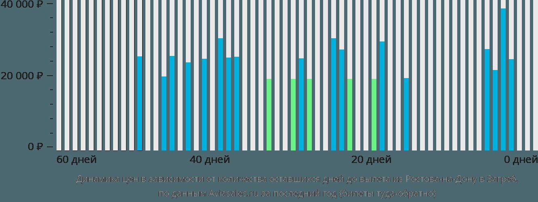 Динамика цен в зависимости от количества оставшихся дней до вылета из Ростова-на-Дону в Загреб