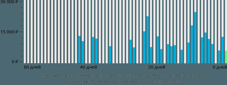 Динамика цен в зависимости от количества оставшихся дней до вылета из Йосу в Чеджу
