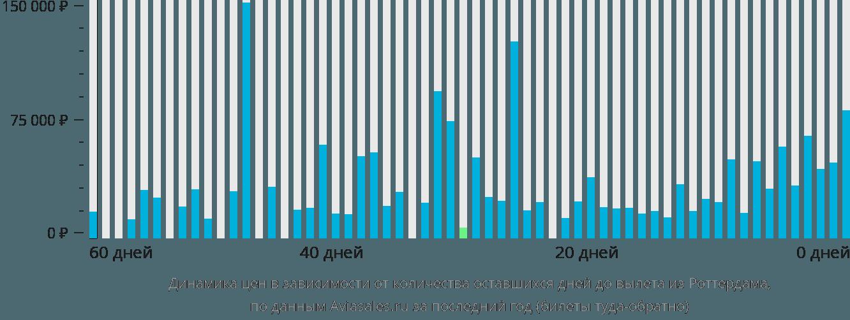 Динамика цен в зависимости от количества оставшихся дней до вылета из Роттердама