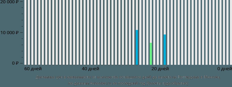Динамика цен в зависимости от количества оставшихся дней до вылета из Роттердама в Мюнхен