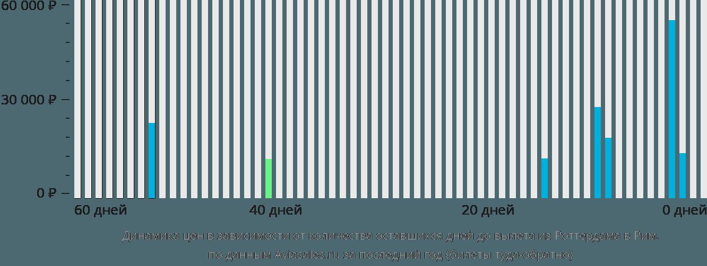 Динамика цен в зависимости от количества оставшихся дней до вылета из Роттердама в Рим