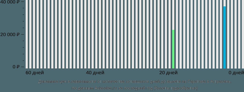 Динамика цен в зависимости от количества оставшихся дней до вылета из Саратова в Астрахань