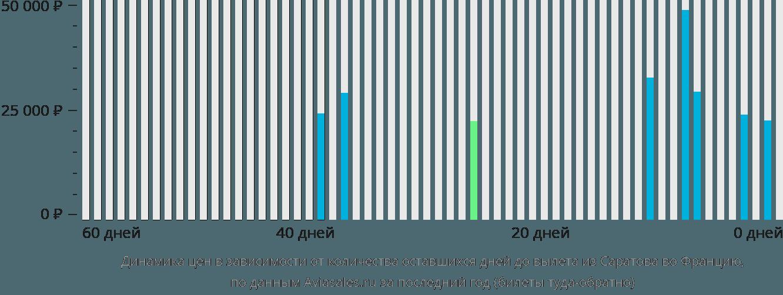 Динамика цен в зависимости от количества оставшихся дней до вылета из Саратова во Францию