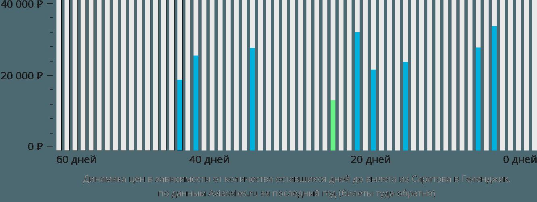 Динамика цен в зависимости от количества оставшихся дней до вылета из Саратова в Геленджик