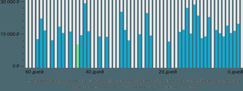 Динамика цен в зависимости от количества оставшихся дней до вылета из Саратова в Минеральные воды