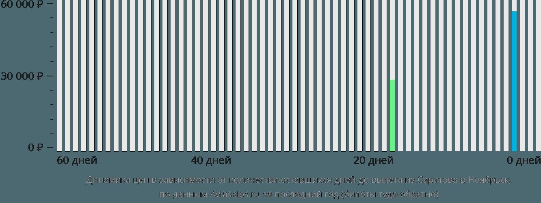 Динамика цен в зависимости от количества оставшихся дней до вылета из Саратова в Ноябрьск
