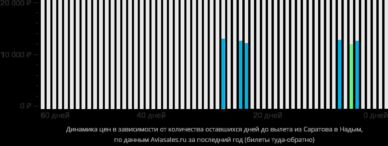 Динамика цен в зависимости от количества оставшихся дней до вылета из Саратова в Надым