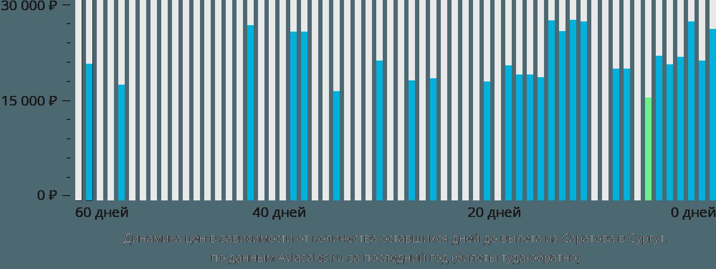 Динамика цен в зависимости от количества оставшихся дней до вылета из Саратова в Сургут