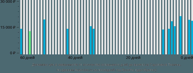 Динамика цен в зависимости от количества оставшихся дней до вылета из Саратова в Тюмень