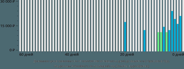 Динамика цен в зависимости от количества оставшихся дней до вылета из Саратова в Уфу