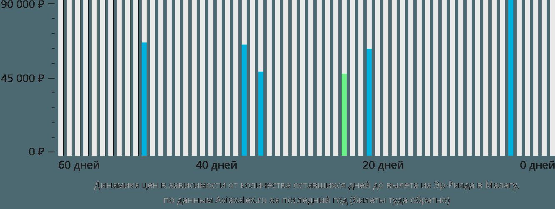Динамика цен в зависимости от количества оставшихся дней до вылета из Эр-Рияда в Малагу