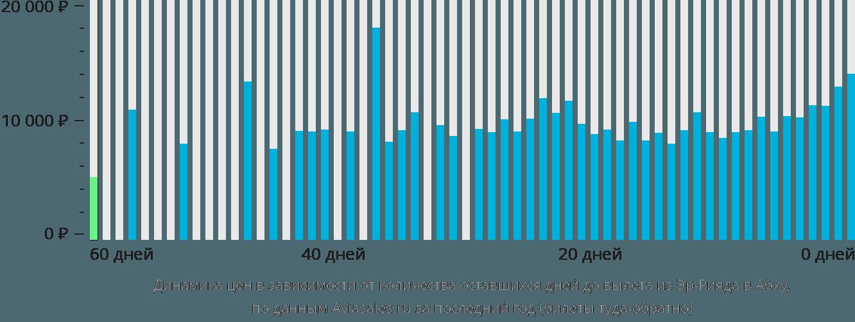 Динамика цен в зависимости от количества оставшихся дней до вылета из Эр-Рияда в Абху