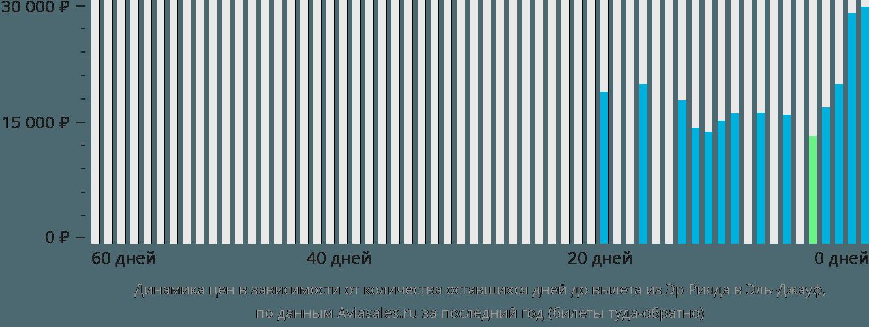 Динамика цен в зависимости от количества оставшихся дней до вылета из Эр-Рияда в Эль-Джауф