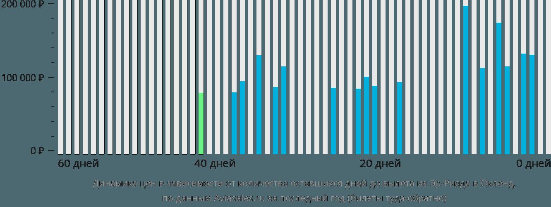 Динамика цен в зависимости от количества оставшихся дней до вылета из Эр-Рияда в Окленд