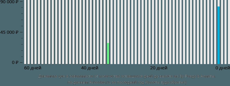 Динамика цен в зависимости от количества оставшихся дней до вылета из Эр-Рияда в Алматы