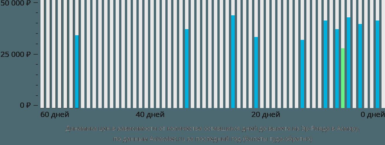 Динамика цен в зависимости от количества оставшихся дней до вылета из Эр-Рияда в Асмэру