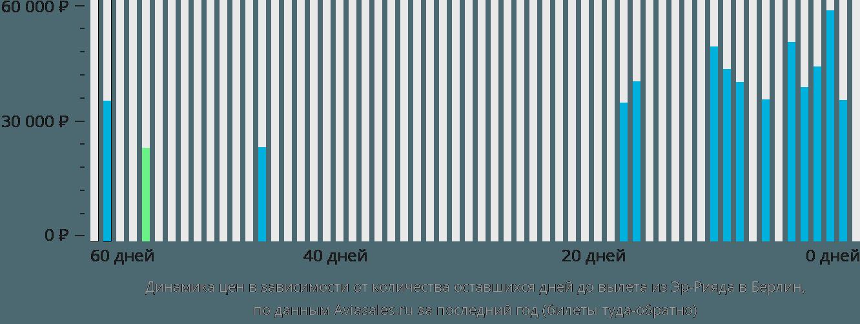 Динамика цен в зависимости от количества оставшихся дней до вылета из Эр-Рияда в Берлин